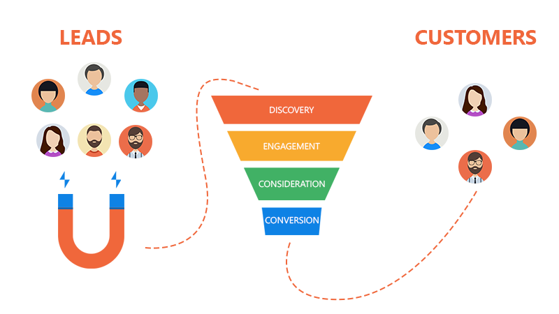 marketing-automation-funnel-pushalert-web-push