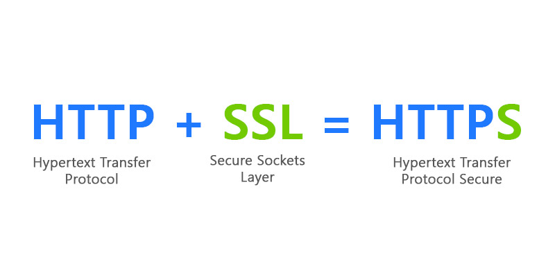 Get Free Ssl For Your Website With Cloudflare Easy Setup Guide