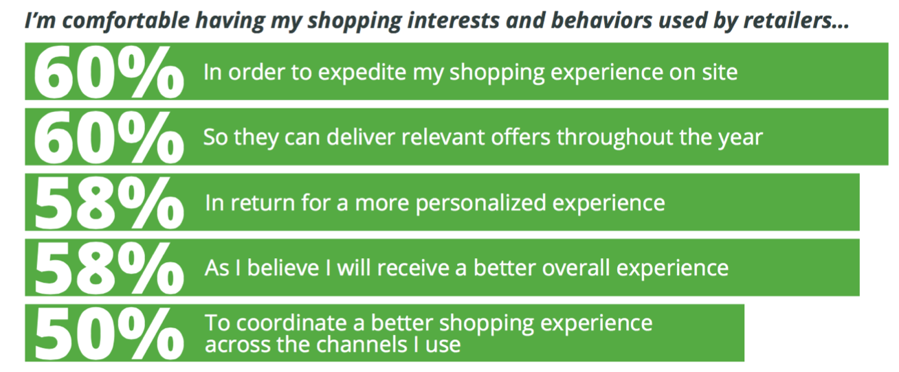 Customers want personalization and understand what it entails.